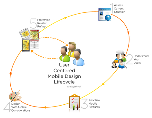 user-centered-mobile-design-lifecycle